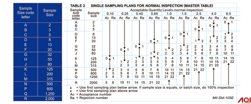 How to use AQL sampling to determine if goods are acceptable or not?