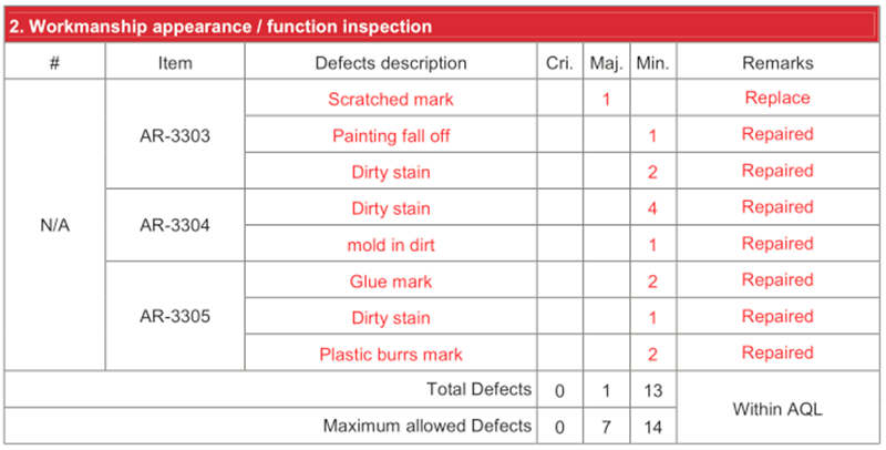 Workmanship appearance quality defects table